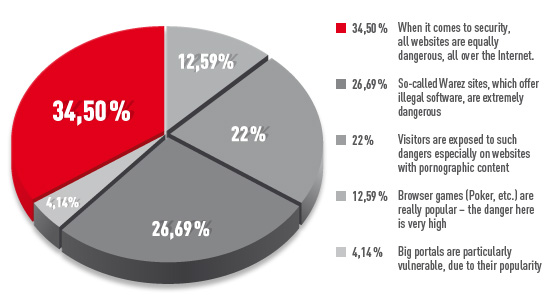 Avira survey chart - Web Safety
