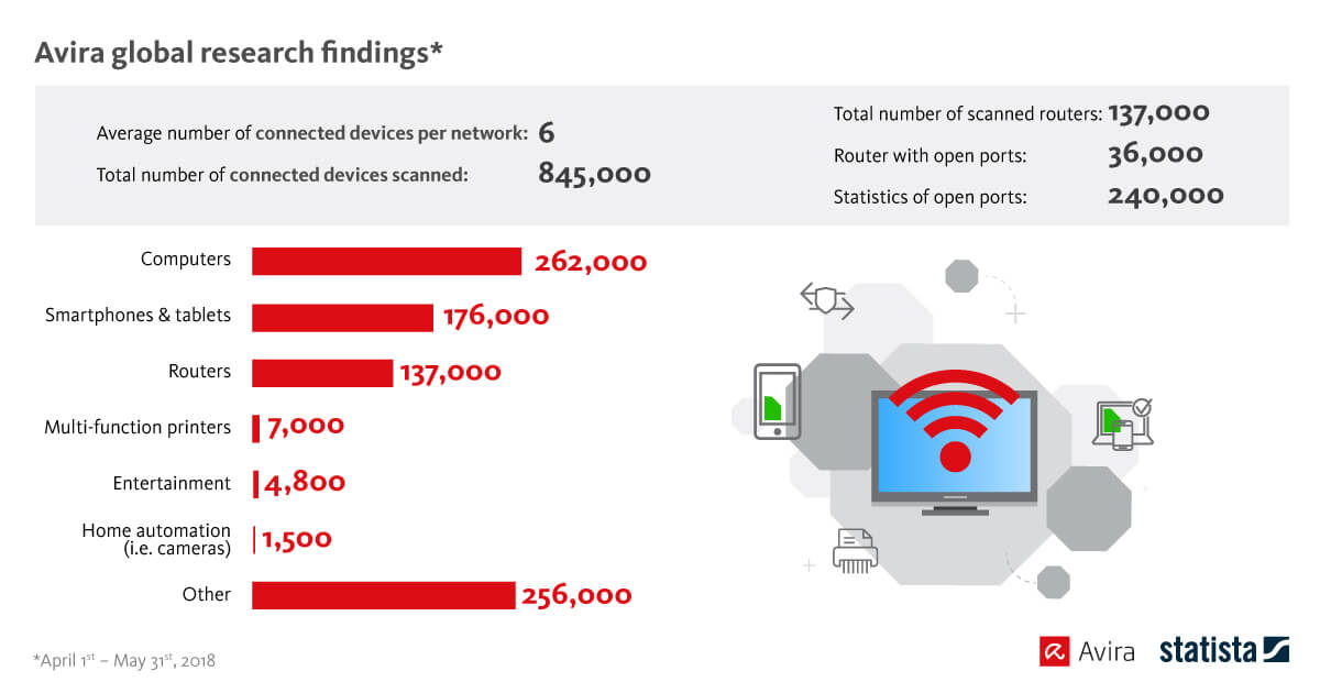 AVIRA News - Avira Home Guard: One out of every four routers is