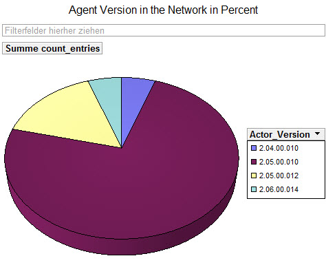 Agentversion in the network in percent