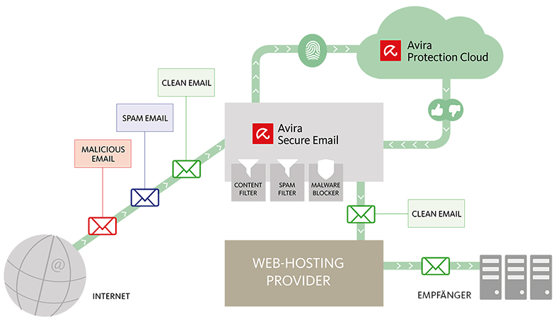 Secure Email Flow